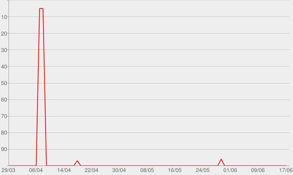 Chart progress graph for Antologia Acústica