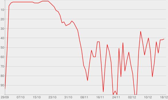 Chart progress graph for RESUMIDO