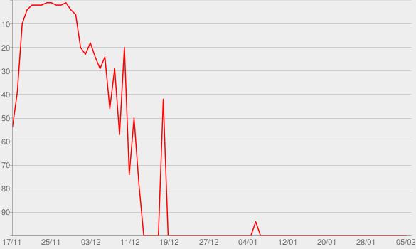 Chart progress graph for The Politician's Son