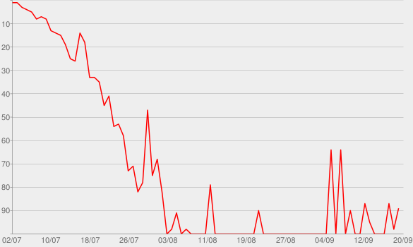 Chart progress graph for Aftershock