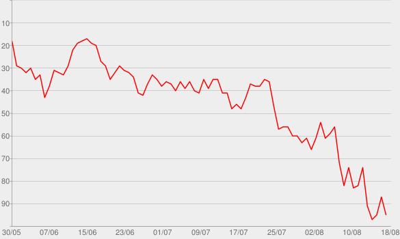 Chart progress graph for West Coast (Radio Mix)