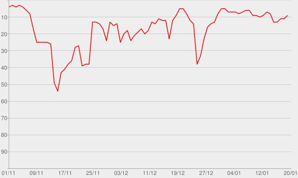Chart progress graph for Don't Start Now