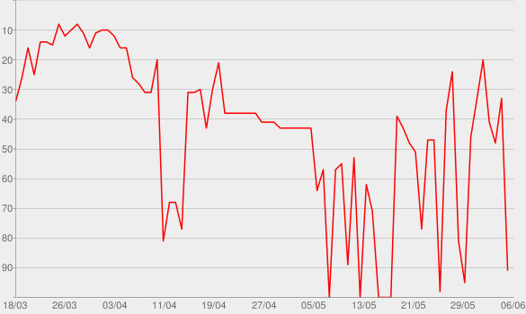 Chart progress graph for Color Esperanza