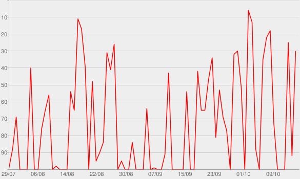 Chart progress graph for dHarmic Evolution