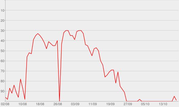 Chart progress graph for Super Bass