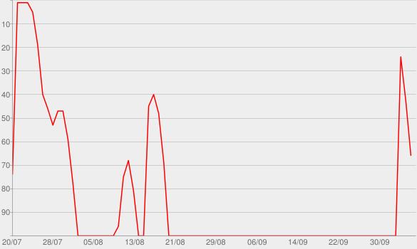 Chart progress graph for Radio Atlantic
