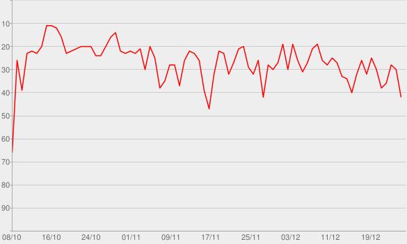 Chart progress graph for Vida de Fudido! | O Podcast da desgraça e da vergonha alheia! » Podcast Feed
