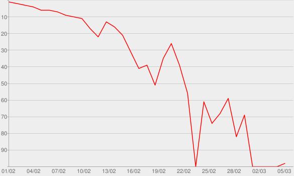 Chart progress graph for My Struggle