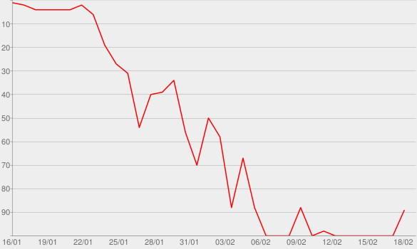 Chart progress graph for Mime Over Matter