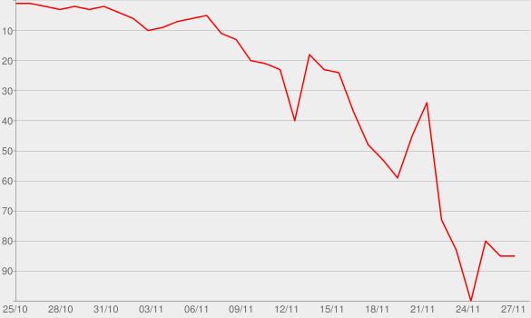 Chart progress graph for Khloe's New Breast Friends