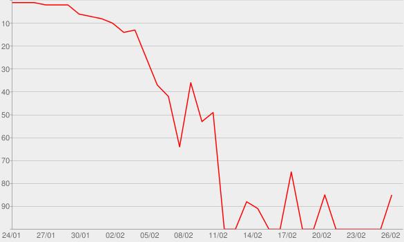 Chart progress graph for Hotspot
