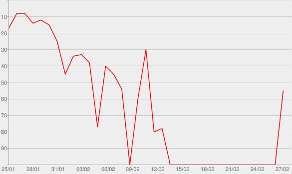 Chart progress graph for Rocky 8