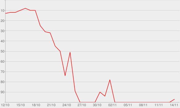 Chart progress graph for Smokey's Haunt (Bonus Version)