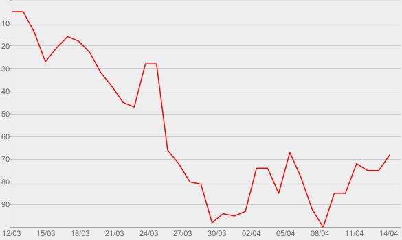 Chart progress graph for Follow You