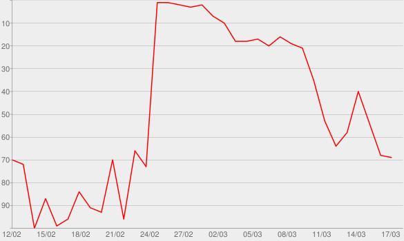 Chart progress graph for Punkt (Deluxe Version)
