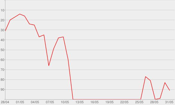 Chart progress graph for One World
