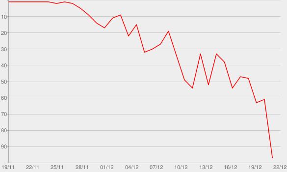 Chart progress graph for Hard Candy
