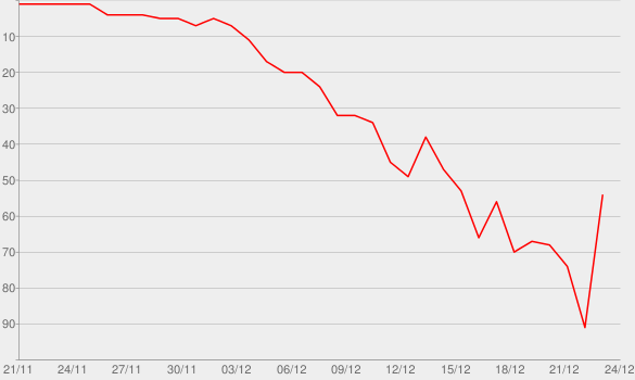 Chart progress graph for Do They Know It's Christmas? (2014) [Deutsche Version]