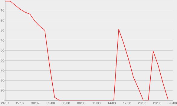 Chart progress graph for The Archer