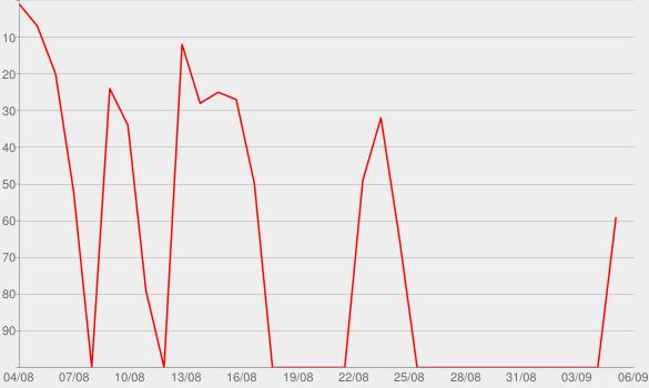 Chart progress graph for Maintenant que les enfants sont couchés.
