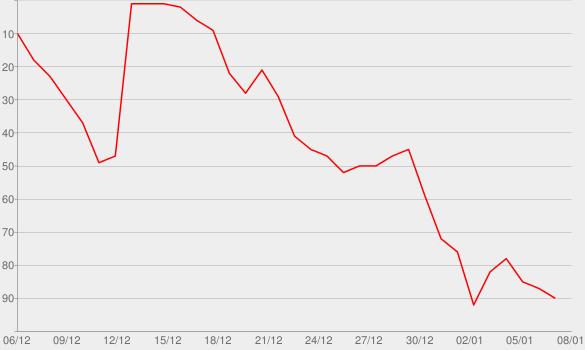 Chart progress graph for Blue Heart