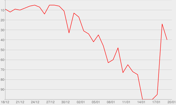 Chart progress graph for A Very Merry Christmas