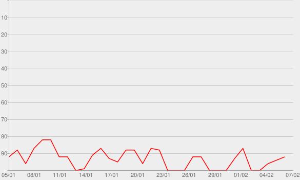 Chart progress graph for Body (feat. brando)