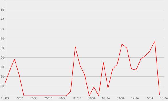 Chart progress graph for Gestão para Pequenos
