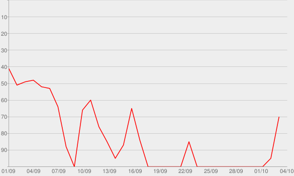Chart progress graph for 16 Shots
