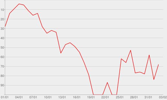 Chart progress graph for Bucket List