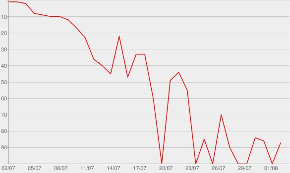 Chart progress graph for Defining Women