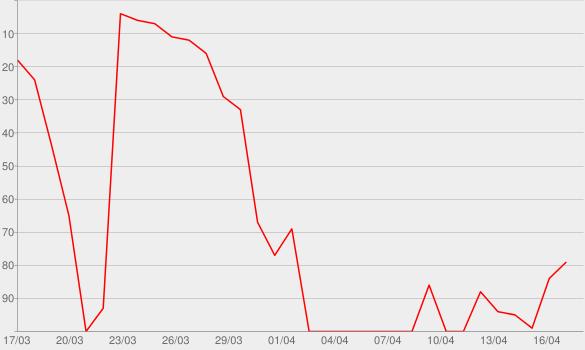 Chart progress graph for I Don't Like Shit, I Don't Go Outside: An Album by Earl Sweatshirt