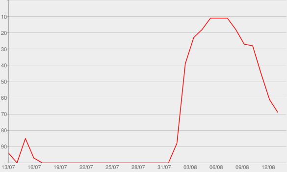 Chart progress graph for Bergfreundinnen