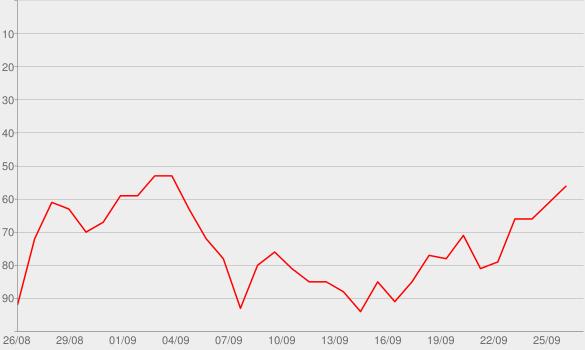 Chart progress graph for Ricky & Karl Devotee