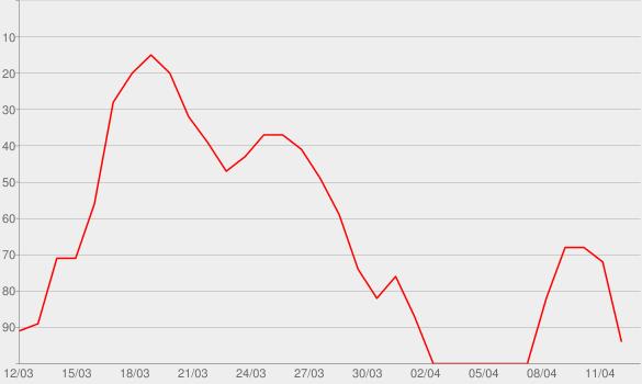 Chart progress graph for Beating Heart