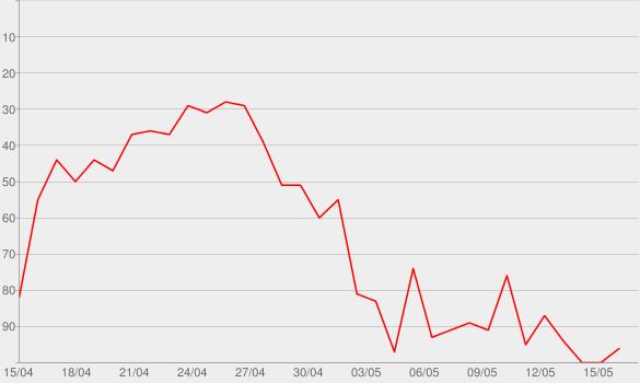 Chart progress graph for Schöne neue Welt von Aldous Huxley | rbbKultur