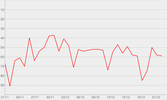 Chart progress graph for A Very Kacey Christmas