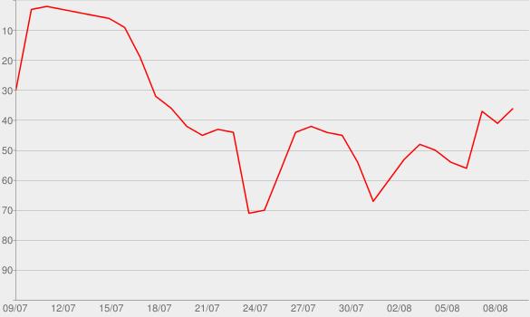 Chart progress graph for Come & Go