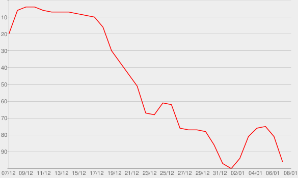 Chart progress graph for That's All She Wrote (feat. Eminem)
