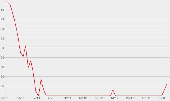Chart progress graph for Norman Devane (NO. 138)