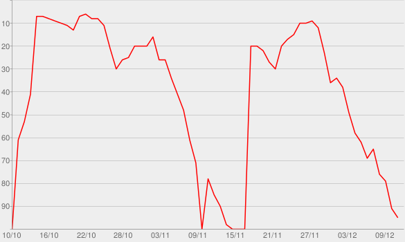 Chart progress graph for Dead and Gone