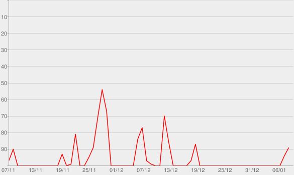 Chart progress graph for Best Shot