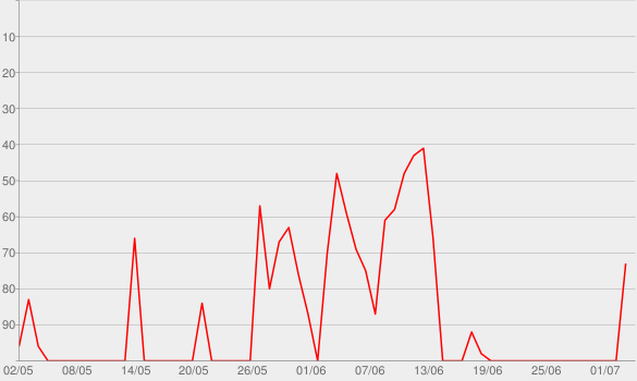Chart progress graph for The Mandalorian