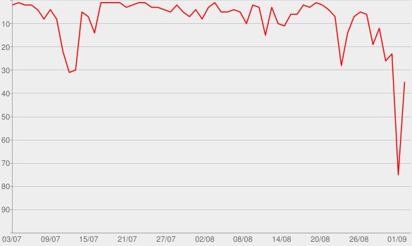 Chart progress graph for RocketbeansTV BeansCast