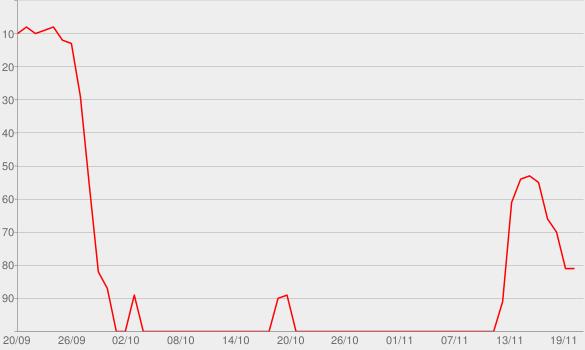 Chart progress graph for Ocean