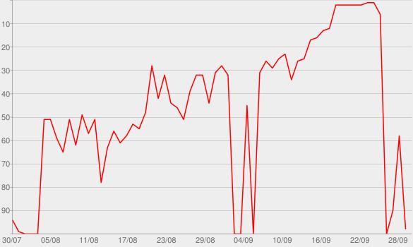 Chart progress graph for Hozier