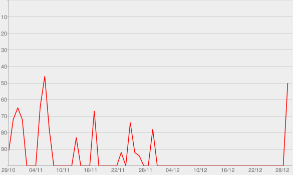 Chart progress graph for My Seven Chakras with Aditya