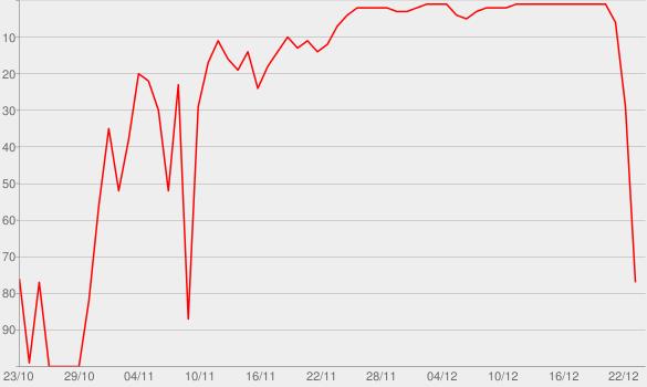 Chart progress graph for Christmas Album