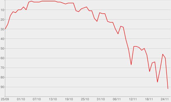 Chart progress graph for Dreams