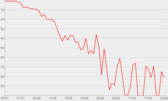 Chart progress graph for Don't You Feel Me